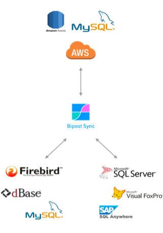 Home - Database Synchronization & ETL to AWS Cloud | Factor BI