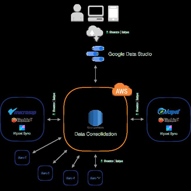 Firebird to MySQL Aurora - Database Synchronization & ETL to AWS