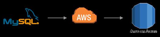 MySQL on-prem to AWS Aurora - Database Synchronization & ETL