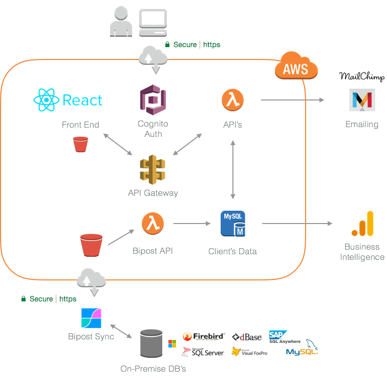 Serverless Enterprise Applications