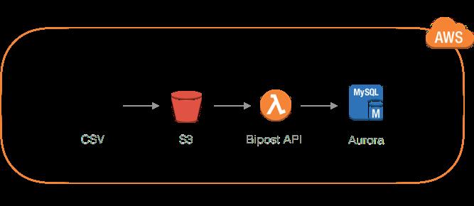 CSV to MySQL Aurora - Database Synchronization & ETL to AWS Cloud